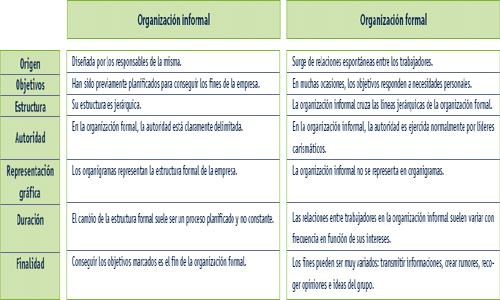 Empresa. Organización informal